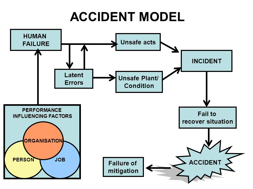 ACCIDENT MODEL HUMAN FAILURE Unsafe acts INCIDENT Latent Unsafe Plant/