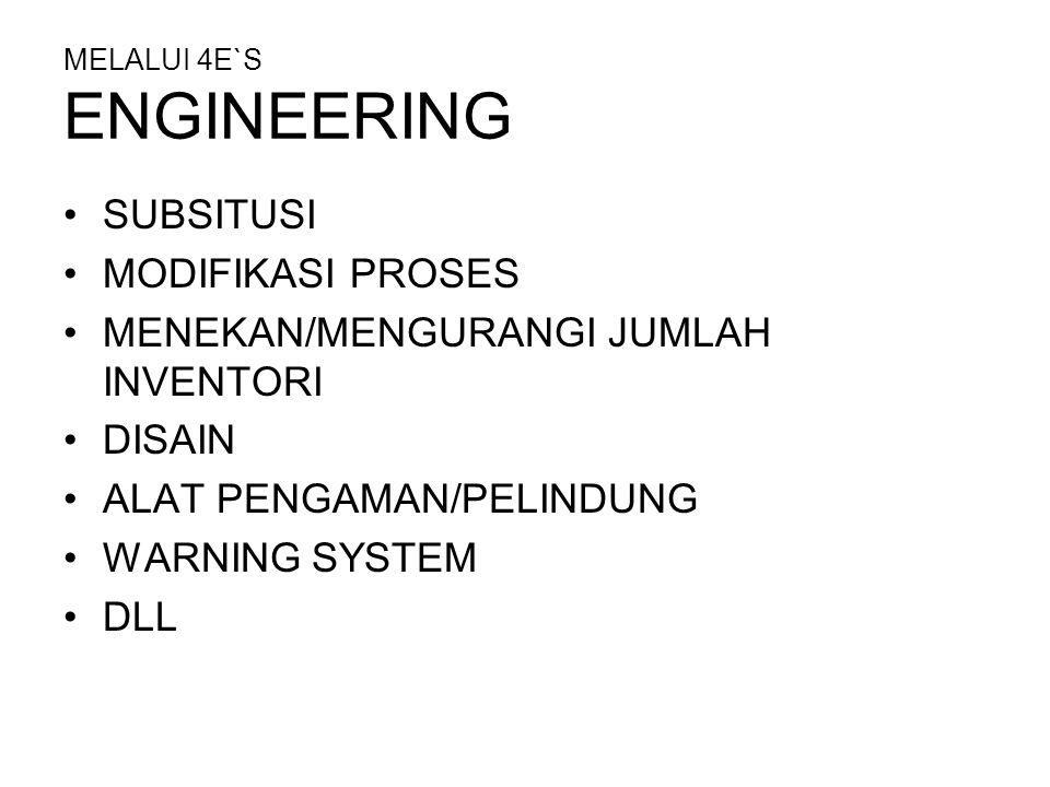 MELALUI 4E`S ENGINEERING