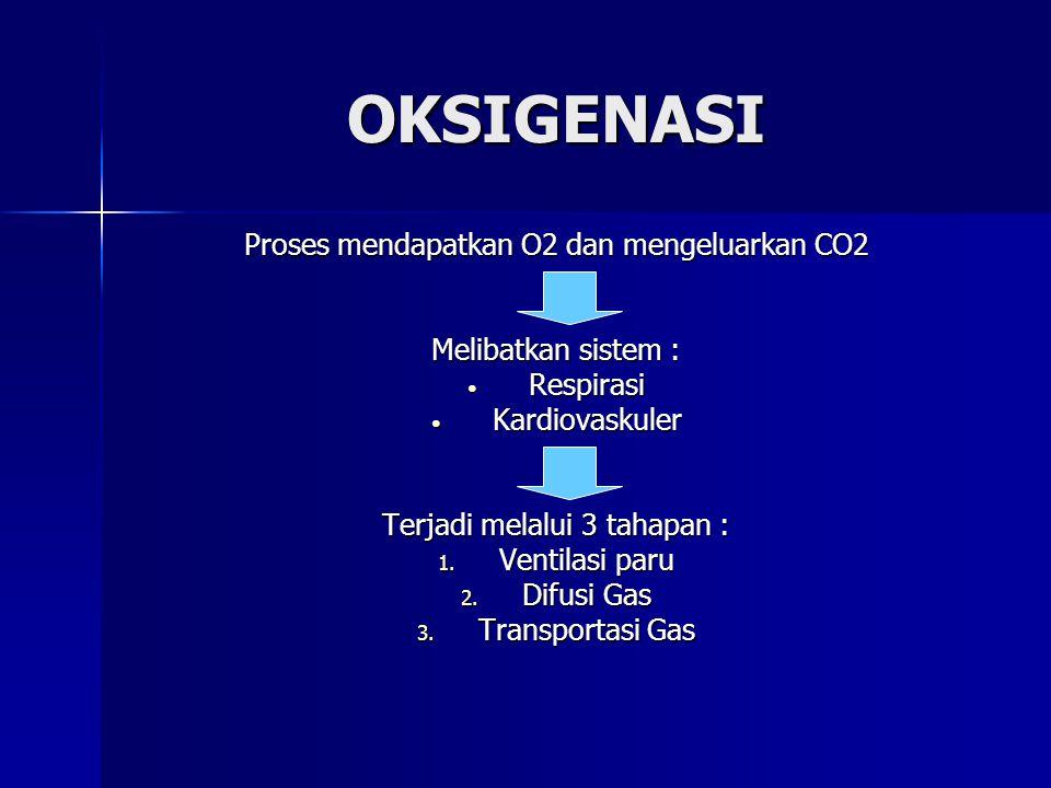 OKSIGENASI Proses mendapatkan O2 dan mengeluarkan CO2
