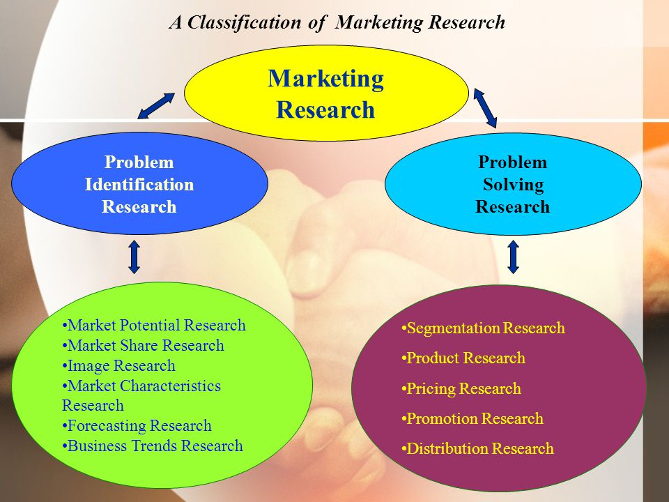 Figure 1.3 A Classification of Marketing Research