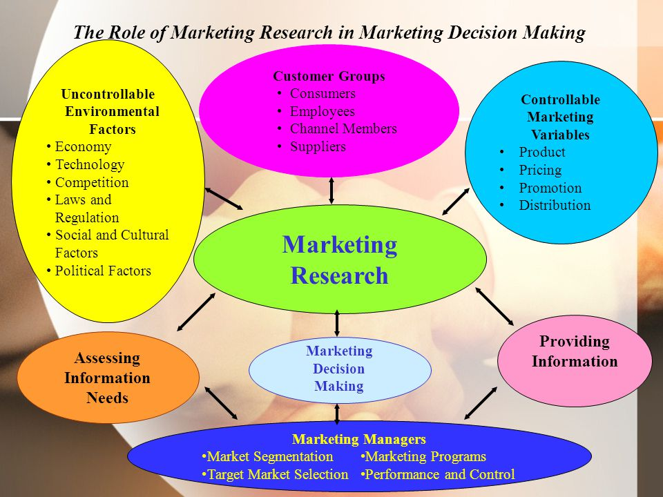Figure 1.5 The Role of Marketing Research in Marketing Decision Making