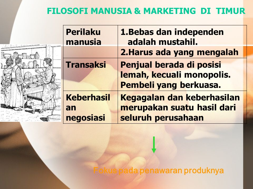 FILOSOFI MANUSIA & MARKETING DI TIMUR