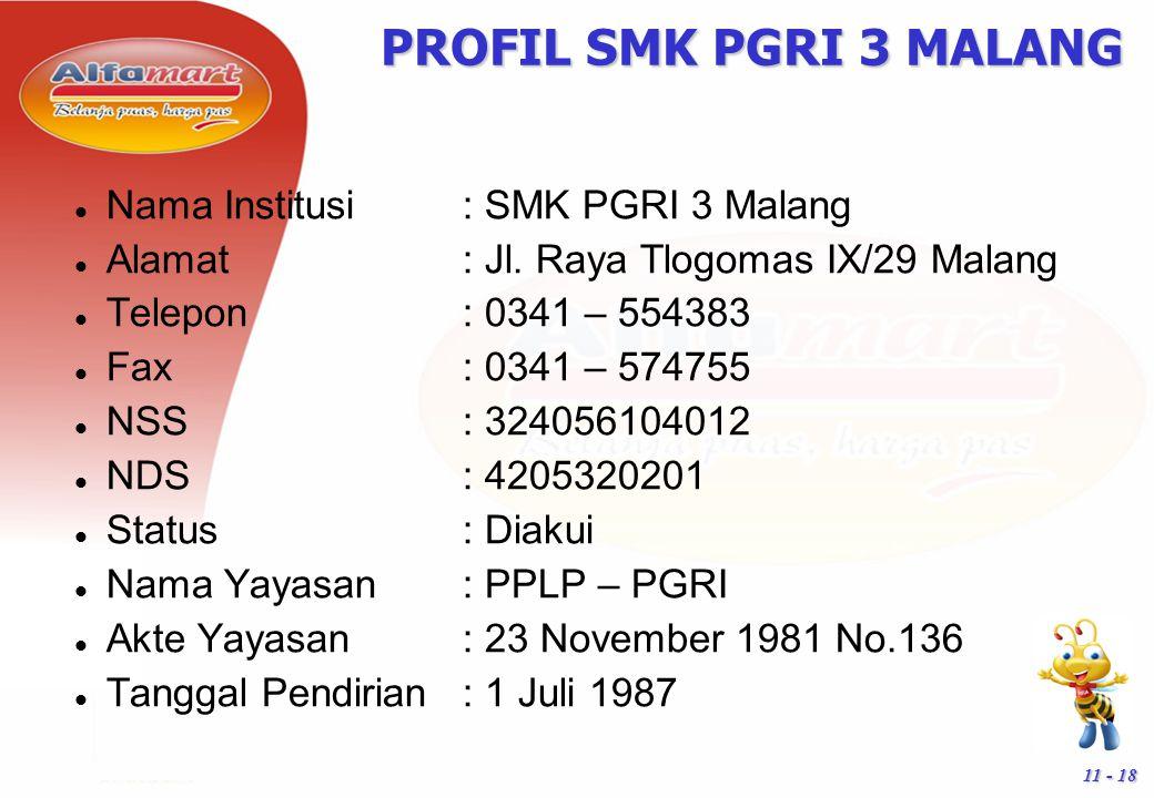 PROFIL SMK PGRI 3 MALANG Nama Institusi : SMK PGRI 3 Malang