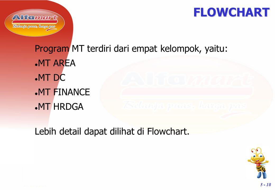 FLOWCHART Program MT terdiri dari empat kelompok, yaitu: MT AREA MT DC