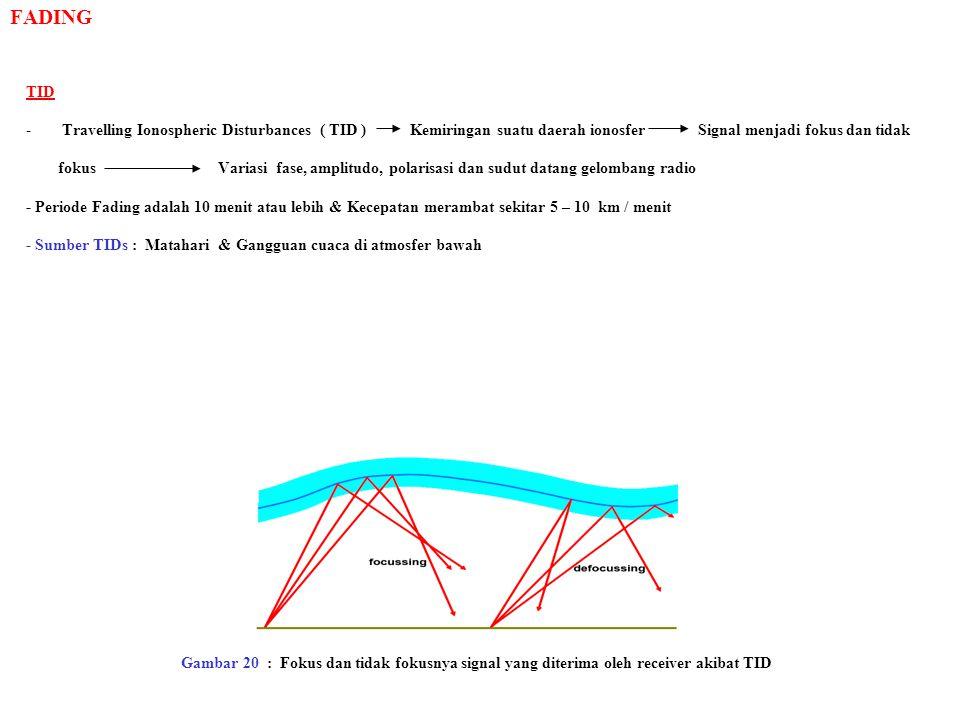 FADING TID. Travelling Ionospheric Disturbances ( TID ) Kemiringan suatu daerah ionosfer Signal menjadi fokus dan tidak.
