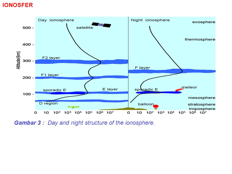 Gambar 3 : Day and night structure of the ionosphere.