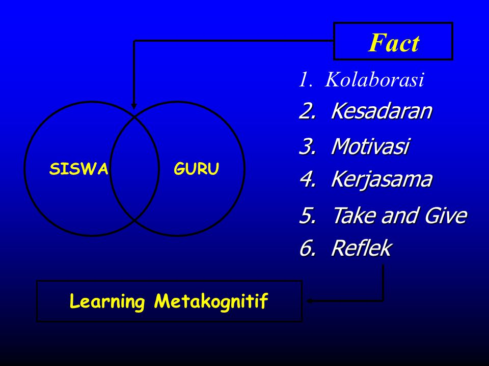 Learning Metakognitif