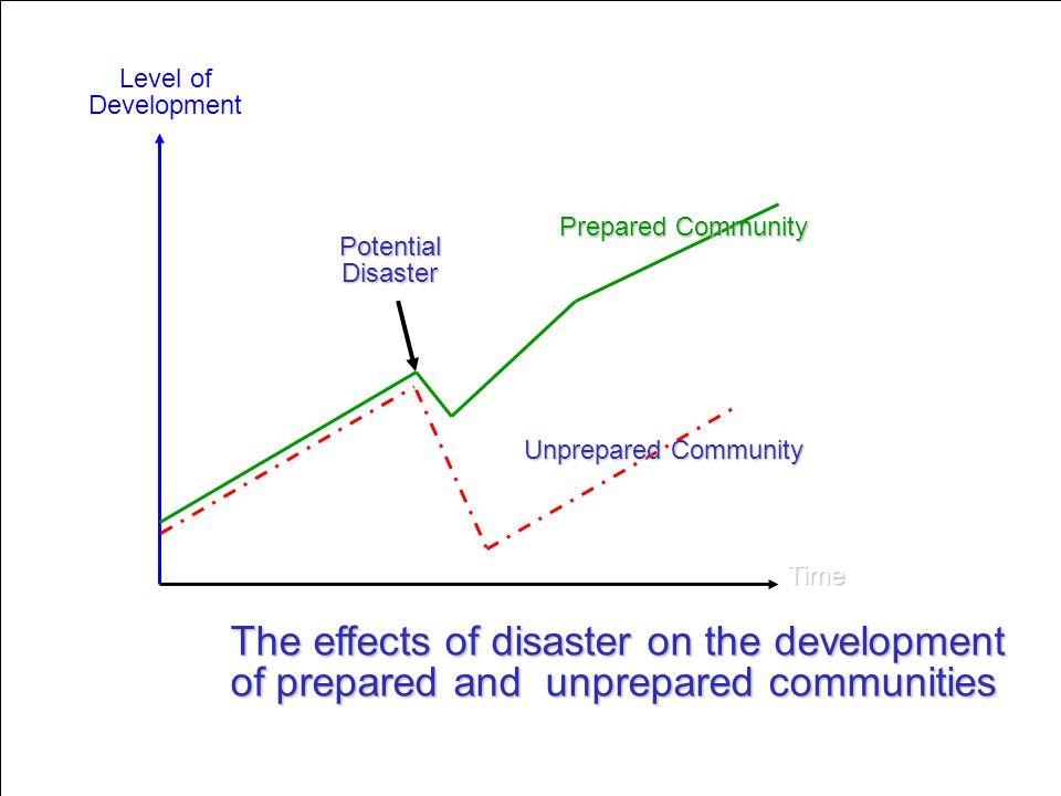 The effects of disaster on the development
