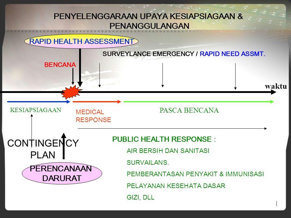 PENYELENGGARAAN UPAYA KESIAPSIAGAAN & RAPID HEALTH ASSESSMENT