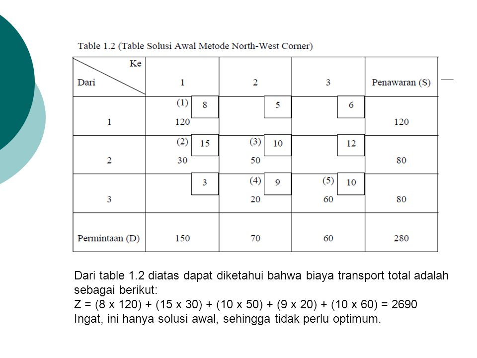 Dari table 1.2 diatas dapat diketahui bahwa biaya transport total adalah sebagai berikut: