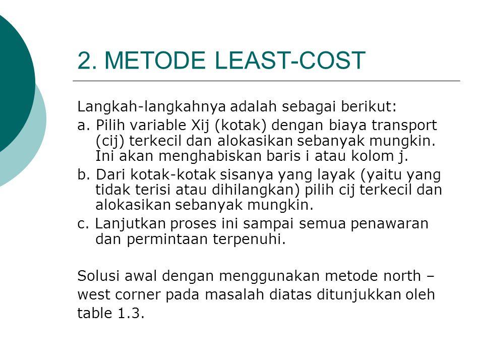 2. METODE LEAST-COST Langkah-langkahnya adalah sebagai berikut: