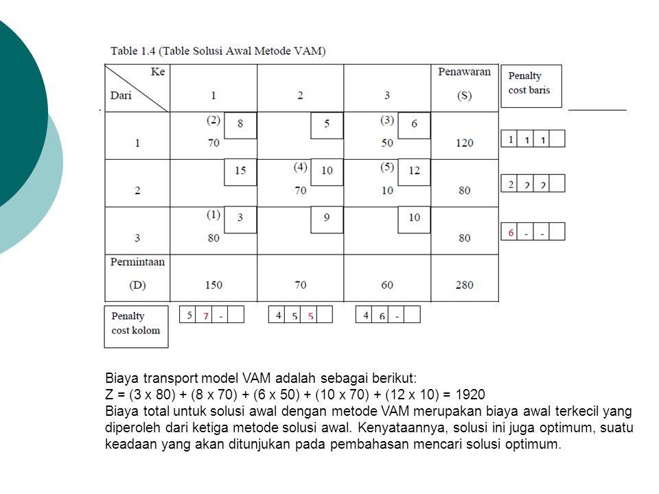 Biaya transport model VAM adalah sebagai berikut:
