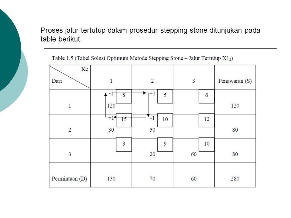 Proses jalur tertutup dalam prosedur stepping stone ditunjukan pada table berikut.
