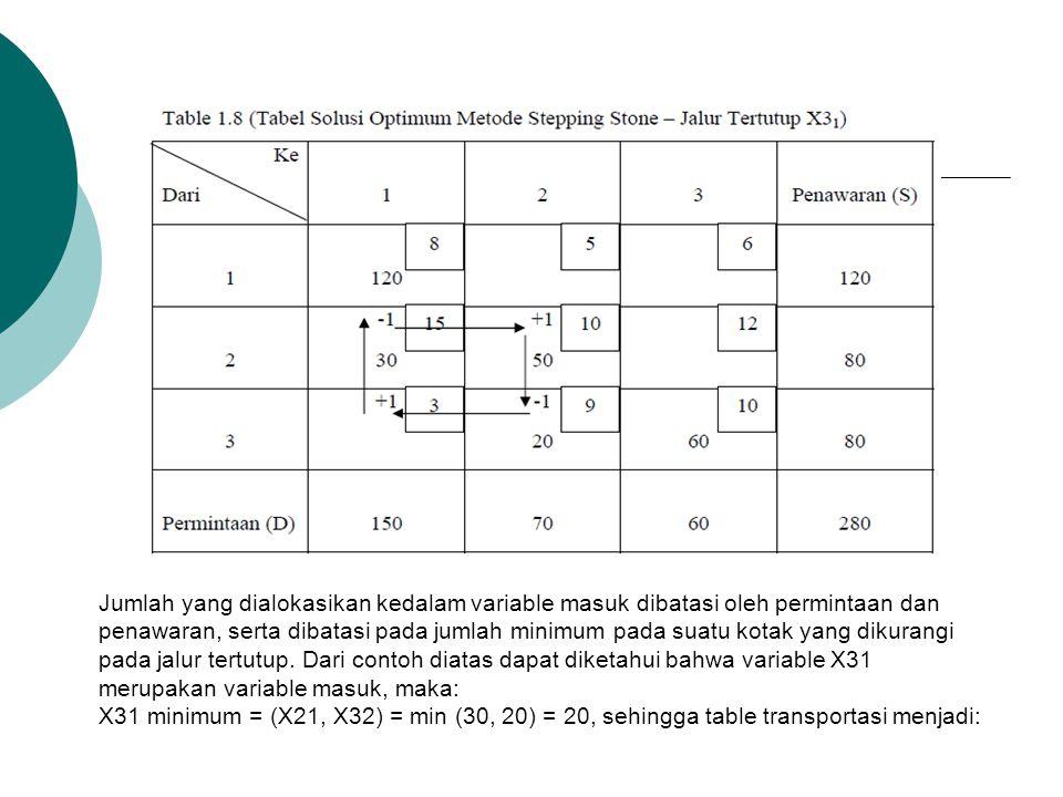 Jumlah yang dialokasikan kedalam variable masuk dibatasi oleh permintaan dan