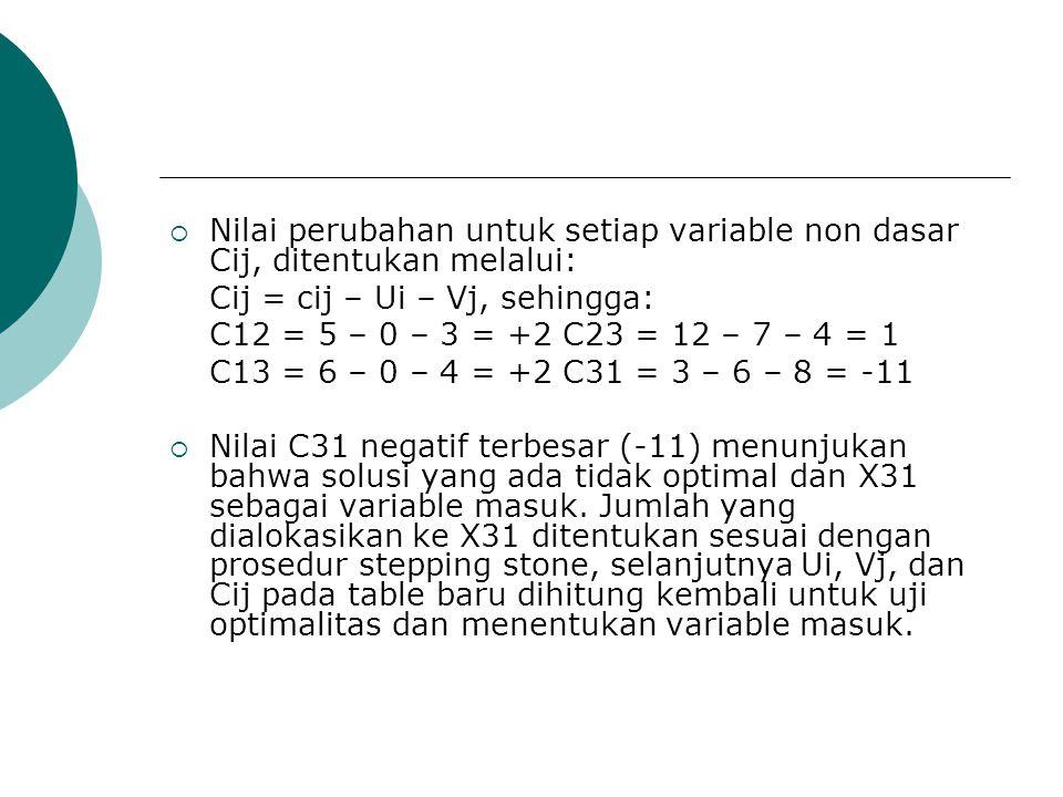 Nilai perubahan untuk setiap variable non dasar Cij, ditentukan melalui:
