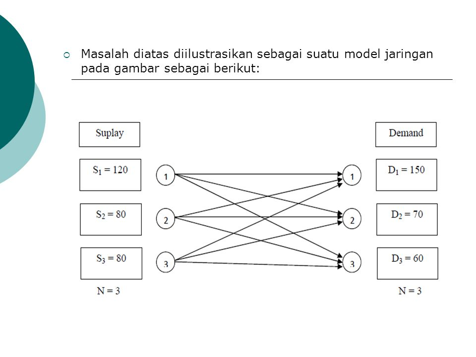 Masalah diatas diilustrasikan sebagai suatu model jaringan pada gambar sebagai berikut:
