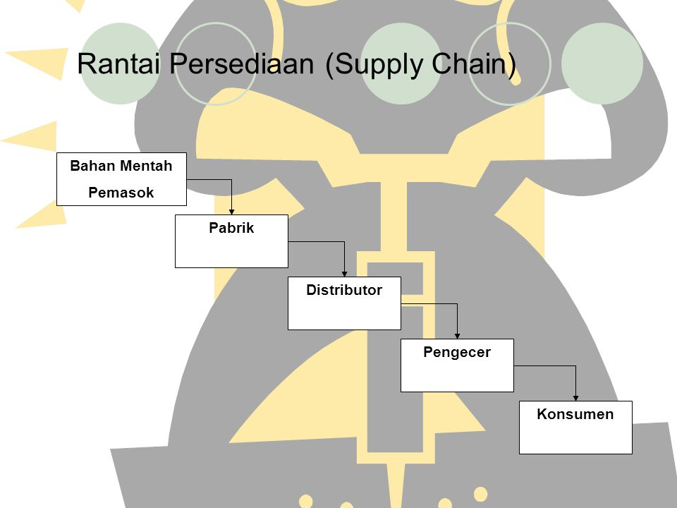 Rantai Persediaan (Supply Chain)