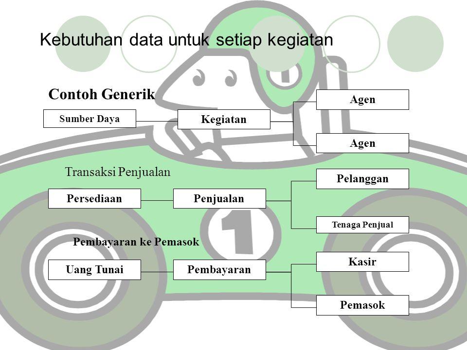 Kebutuhan data untuk setiap kegiatan