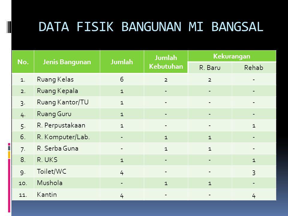 DATA FISIK BANGUNAN MI BANGSAL