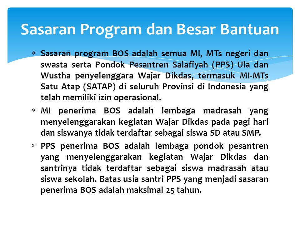 Sasaran Program dan Besar Bantuan