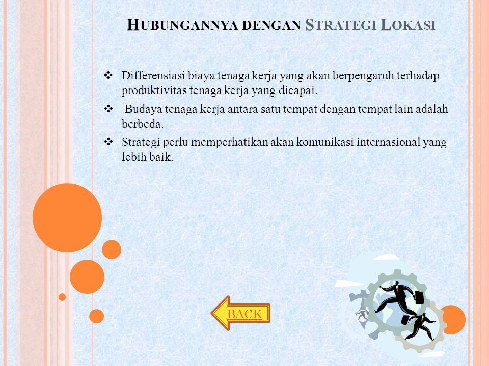 Hubungannya dengan Strategi Lokasi