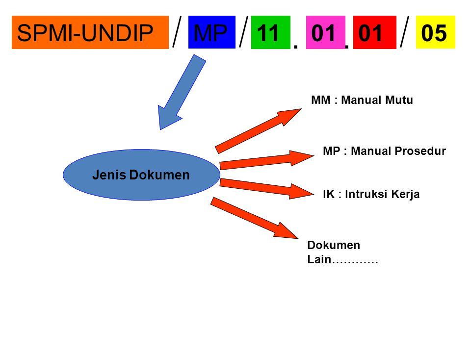 . SPMI-UNDIP MP 11 01 05 Jenis Dokumen MM : Manual Mutu