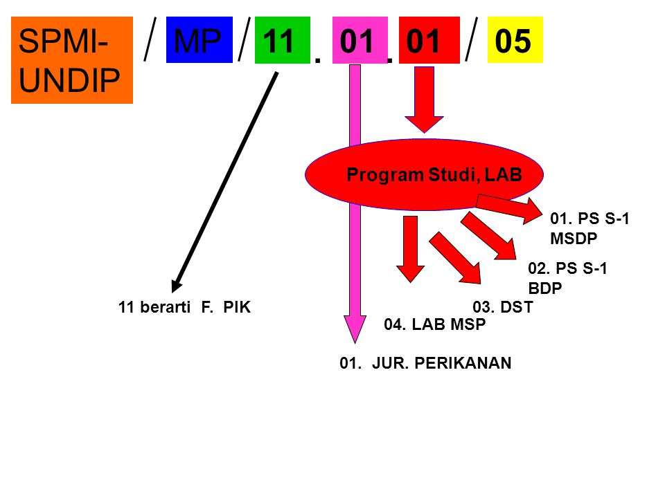. . SPMI-UNDIP MP 11 01 01 05 Program Studi, LAB 01. PS S-1 MSDP
