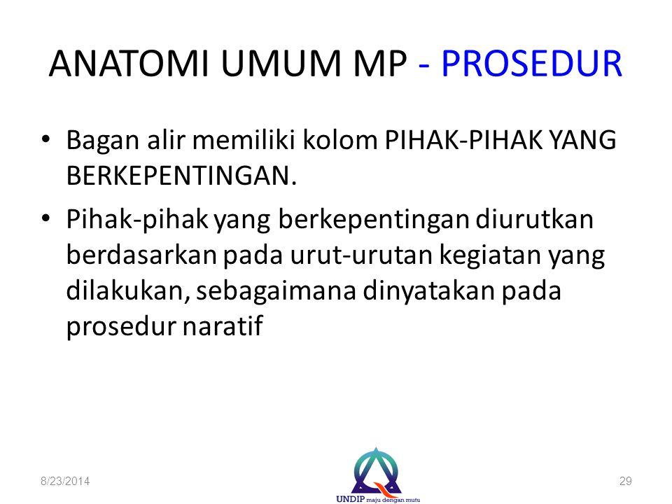 ANATOMI UMUM MP - PROSEDUR