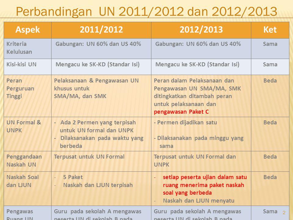 Perbandingan UN 2011/2012 dan 2012/2013 Aspek 2011/2012 2012/2013 Ket