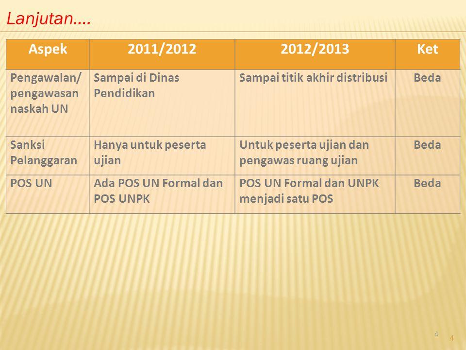 Lanjutan…. Aspek 2011/2012 2012/2013 Ket Pengawalan/