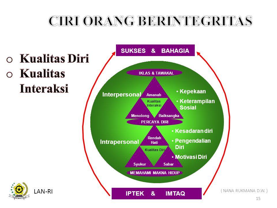 CIRI ORANG BERINTEGRITAS