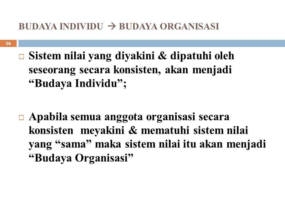 BUDAYA INDIVIDU  BUDAYA ORGANISASI