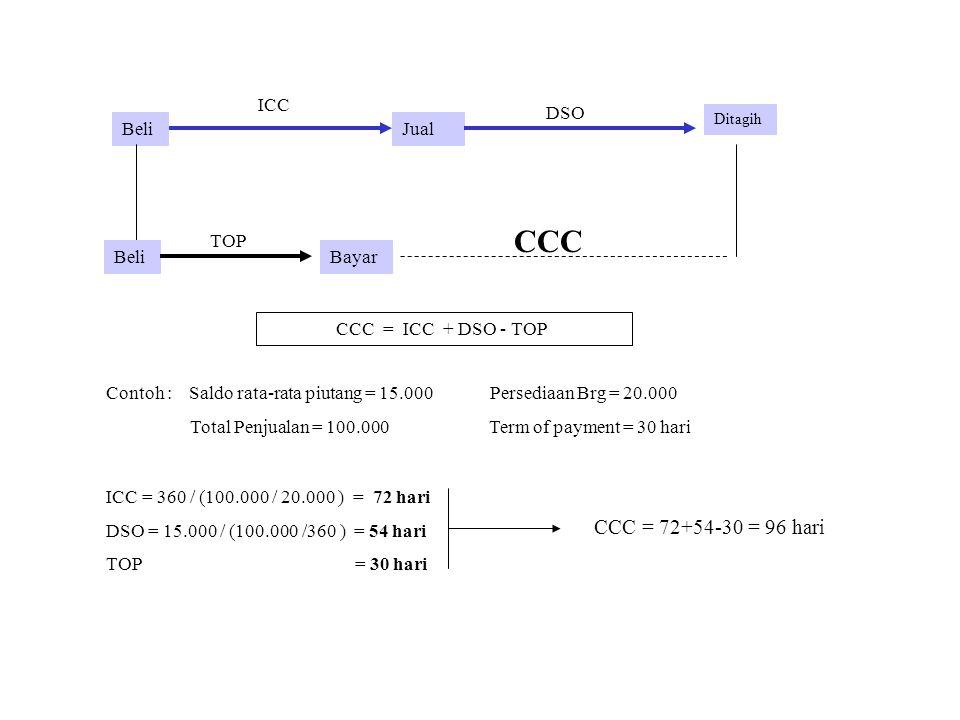 CCC CCC = 72+54-30 = 96 hari ICC DSO Beli Jual TOP Beli Bayar