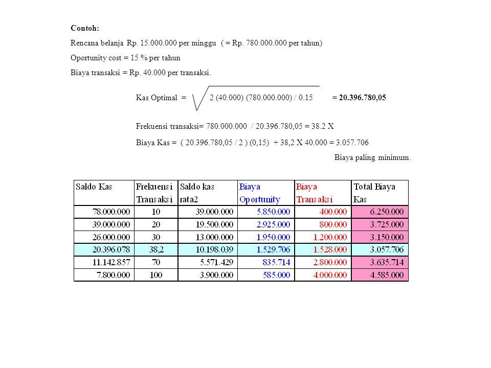 Contoh: Rencana belanja Rp. 15.000.000 per minggu ( = Rp. 780.000.000 per tahun) Oportunity cost = 15 % per tahun.