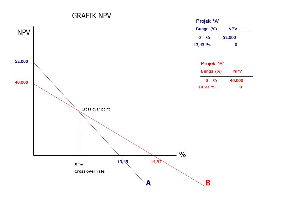 GRAFIK NPV NPV % A B Projek A Projek B Bunga (%) NPV 0 % 52.000