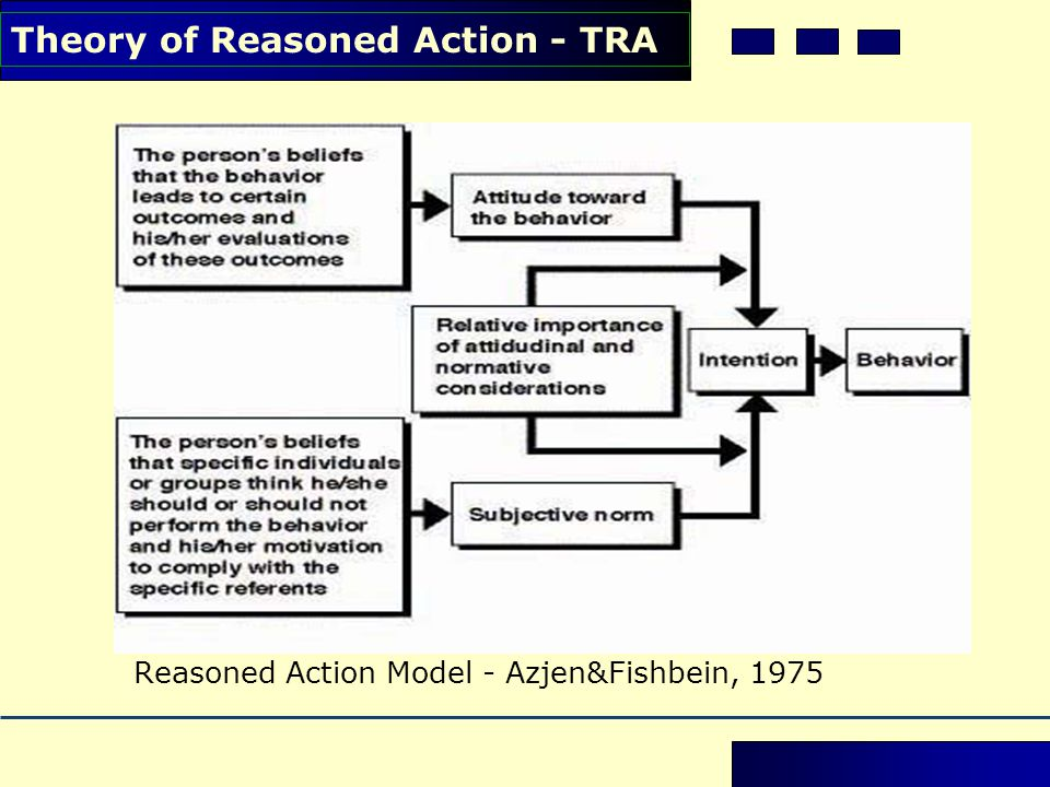 Theory of Reasoned Action - TRA