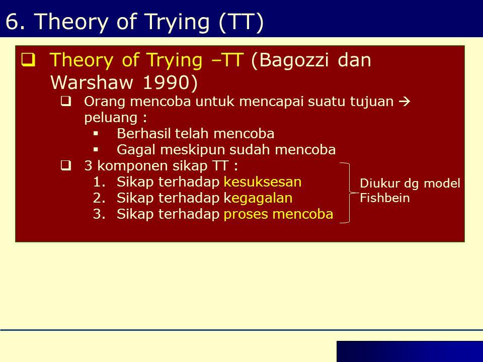 6. Theory of Trying (TT) Theory of Trying –TT (Bagozzi dan Warshaw 1990) Orang mencoba untuk mencapai suatu tujuan  peluang :