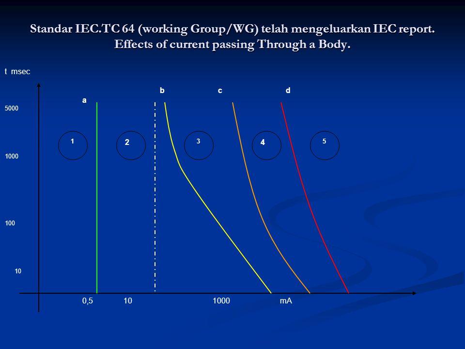 Standar IEC. TC 64 (working Group/WG) telah mengeluarkan IEC report
