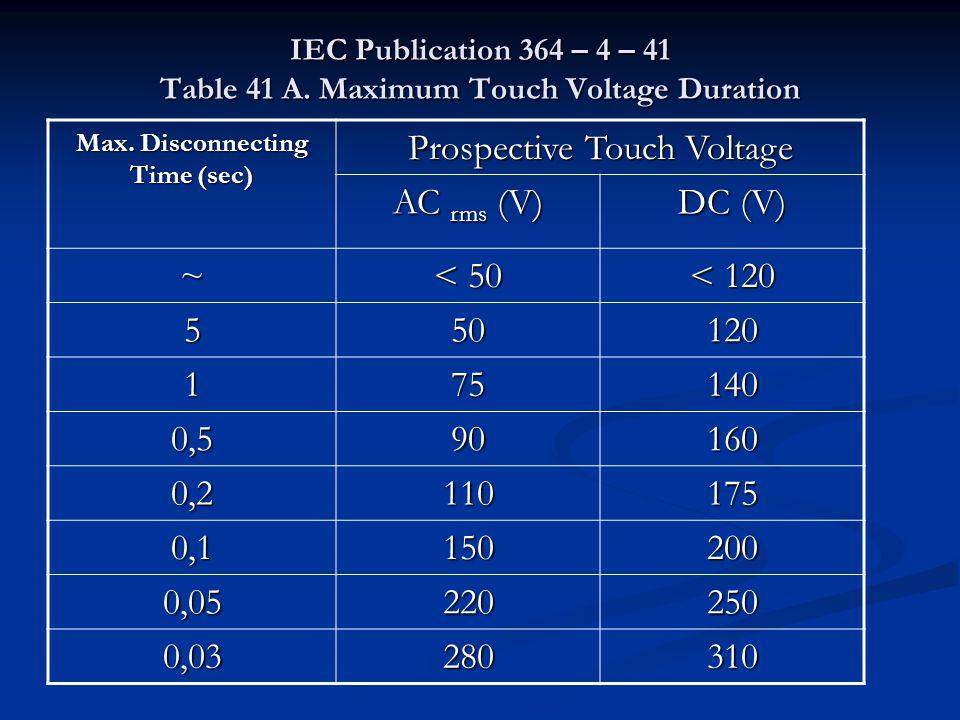Prospective Touch Voltage AC rms (V) DC (V) ~ < 50 < 120 5 50