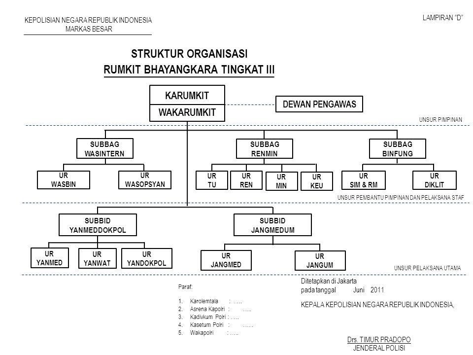 RUMKIT BHAYANGKARA TINGKAT III