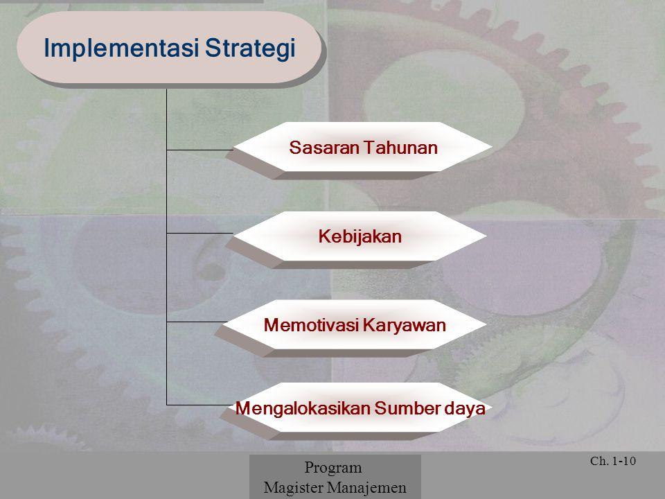 Implementasi Strategi Mengalokasikan Sumber daya