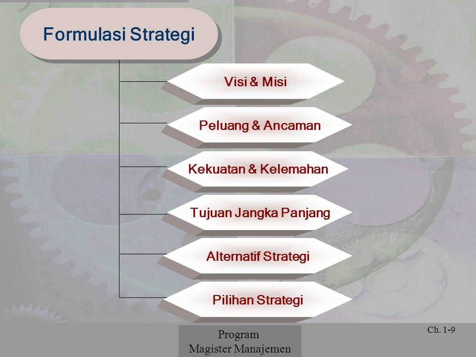 Formulasi Strategi Visi & Misi Peluang & Ancaman Kekuatan & Kelemahan