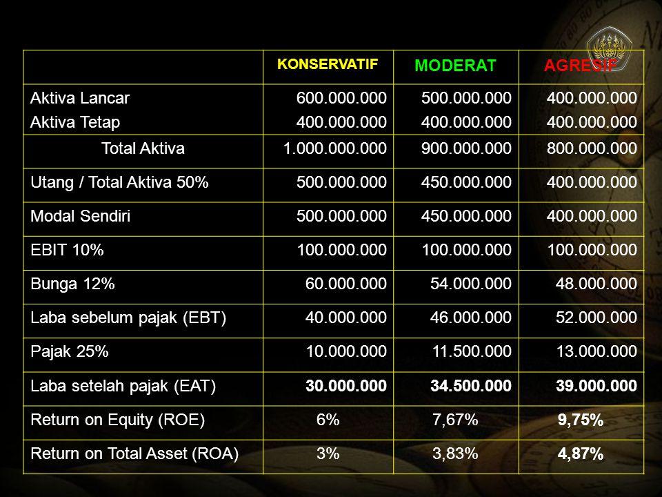 Laba sebelum pajak (EBT) 40.000.000 46.000.000 52.000.000 Pajak 25%