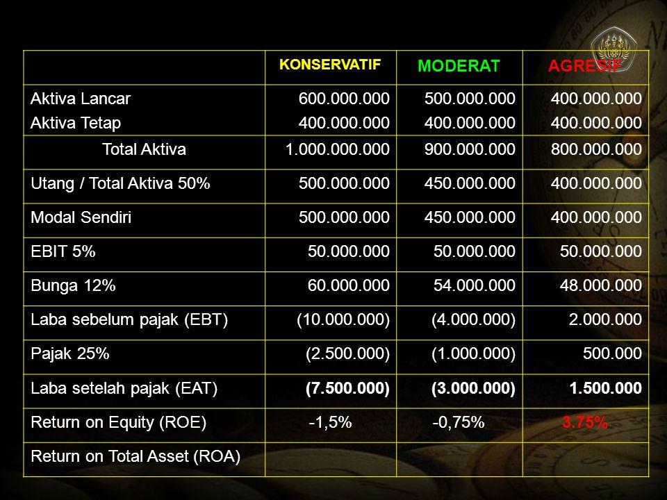 Laba sebelum pajak (EBT) (10.000.000) (4.000.000) 2.000.000 Pajak 25%