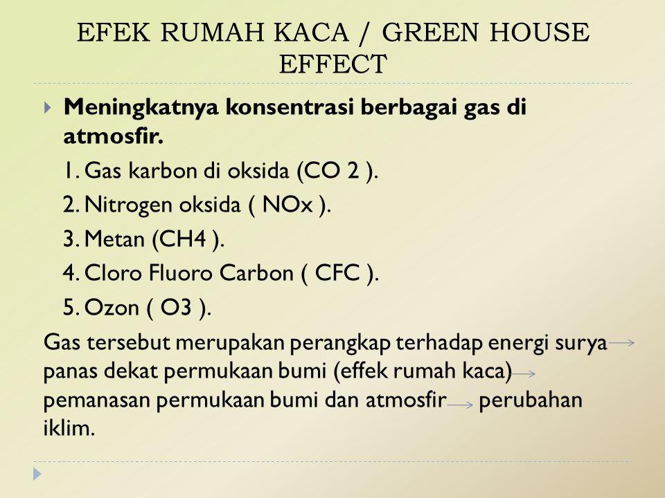 EFEK RUMAH KACA / GREEN HOUSE EFFECT