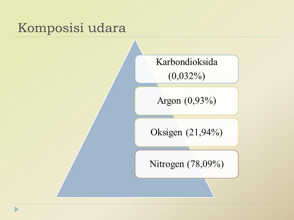 Komposisi udara Karbondioksida (0,032%) Argon (0,93%) Oksigen (21,94%)