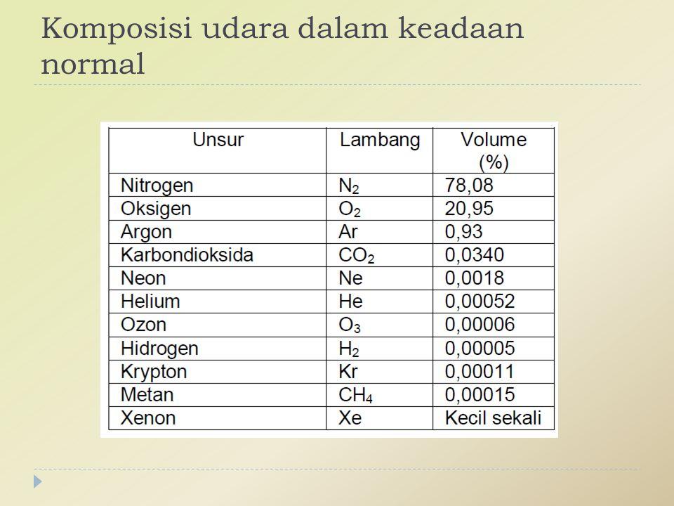 Komposisi udara dalam keadaan normal