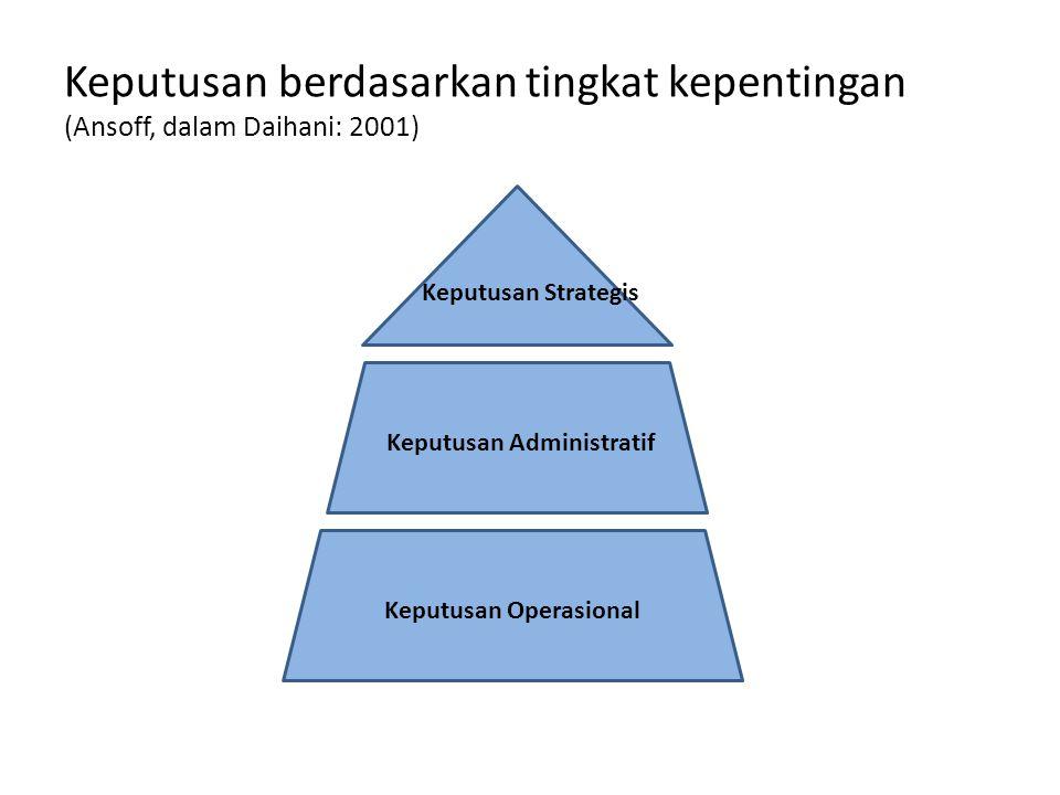 Keputusan Administratif Keputusan Operasional