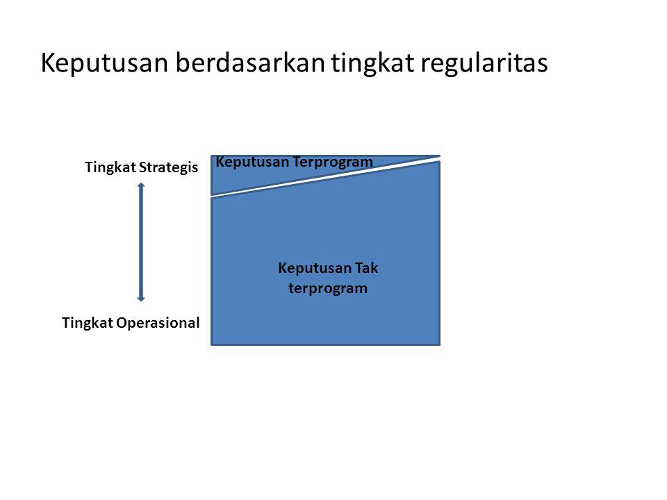 Keputusan berdasarkan tingkat regularitas