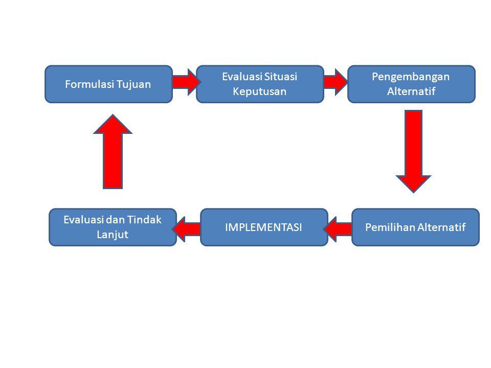 Evaluasi Situasi Keputusan Pengembangan Alternatif